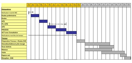 Gapira Ingénierie: élaboration du programme de constrution ou de réhabilitation d'un ERP.